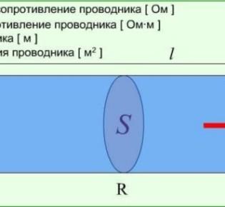 Температура и значение сопротивления проводника: какая между ними зависимость