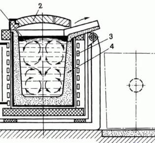 Вихревые токи и способы их уменьшения: определение, описание и характеристика вихревых токов