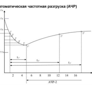 Автоматическая частотная разгрузка: терминология, использование и классификация видов релейной разгрузки