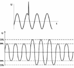 Что делать, если в электросети появились неполадки: анализируем причины возникновения