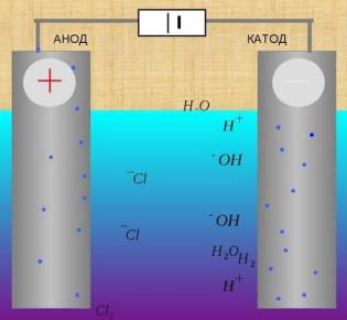 Как определить значение катода и анода: простое объяснение понятий, определяем плюс и минус в электролизере, диоде и батарейке