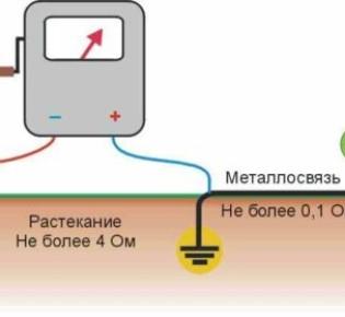 Каким образом возможно замерить противодействие контура заземления – анализ способов