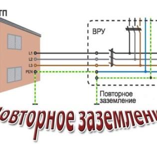 Зачем нужно производить повторное заземление ВЛИ: принцип действия и схема установки