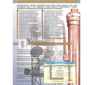 Особенности конструкции электролитического заземления и его назначение, где применяется