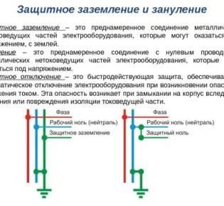 Отличие зануления и заземления: описание, характеристики и особенности обеих систем