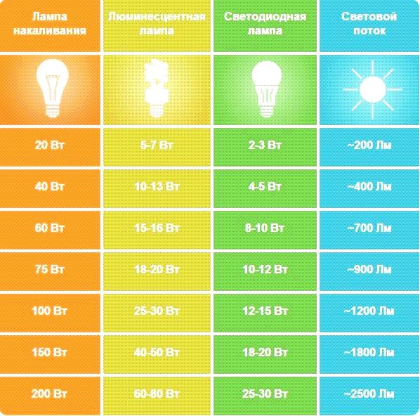 таблица сравнения светодиодных ламп и накаливания
