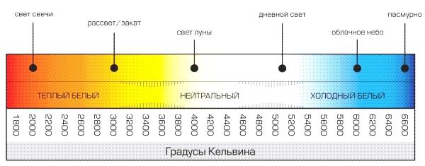 таблица градус свечения