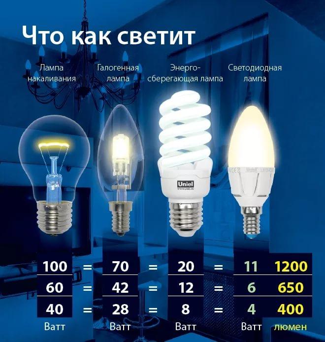сравнение 4х ламп