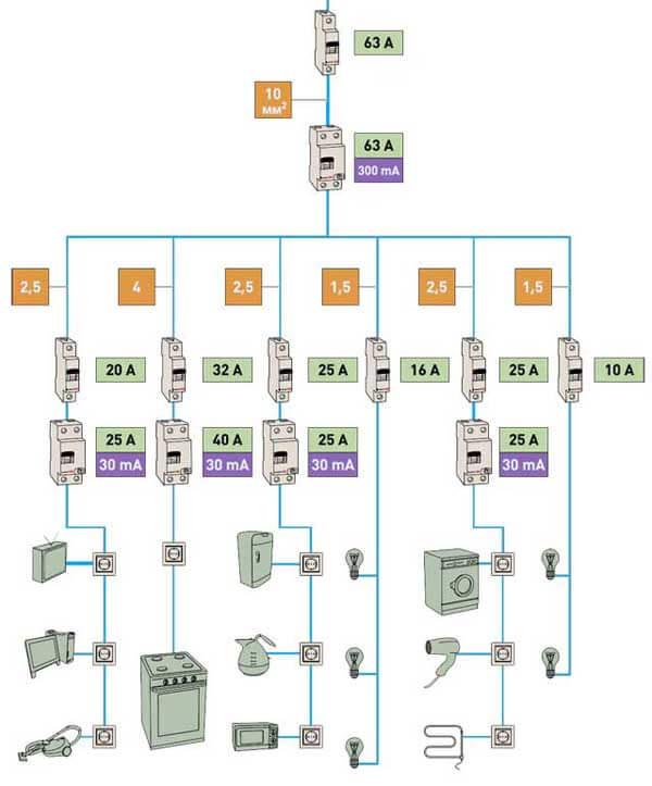 Разделение электропроводки для частного дома на группы