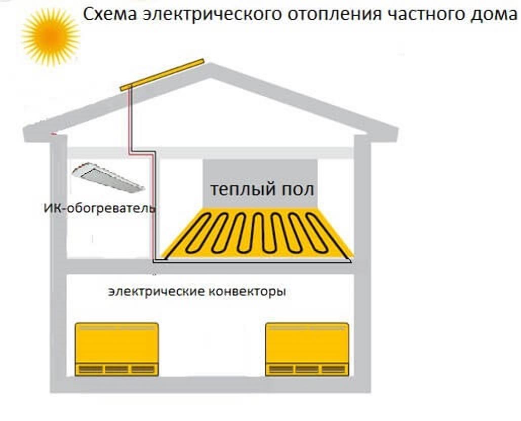 Применение конвекторов и системы теплый пол