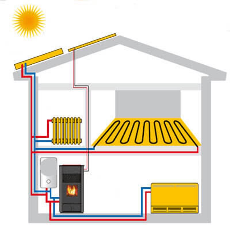 Использование электрокотла и батарей