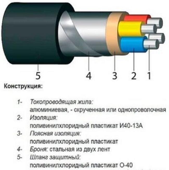 Составные части АВБбШв