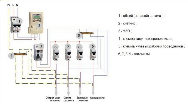 Распределение современной электропроводки на группы