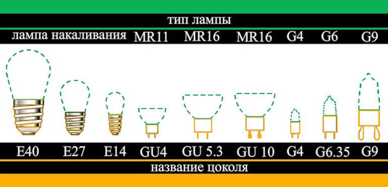 маркировка цоколей ламп