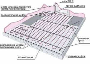 Схема укладки кабеля теплого пола под плитку