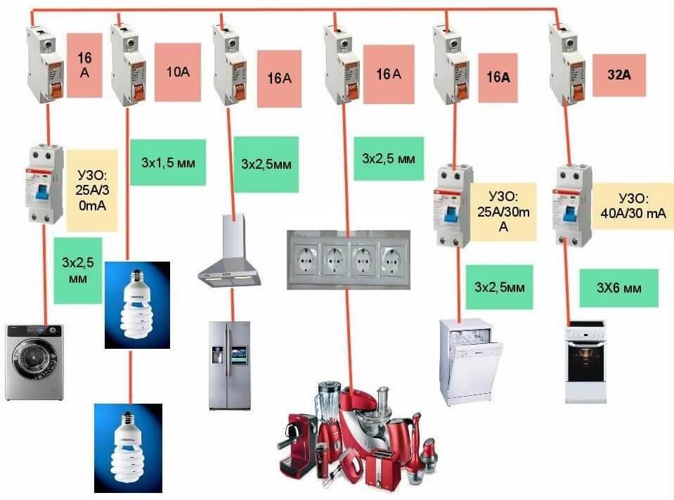 Номиналы автоматов для плана разводки электрики на кухне