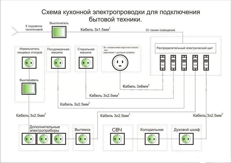 План разводки электрики на кухне