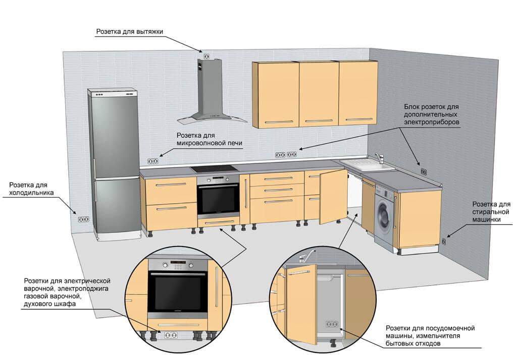 Типовой план разводки электрики на кухне