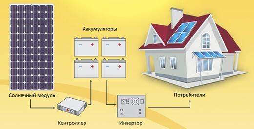 Подключение панелей для автономного электроснабжения дома