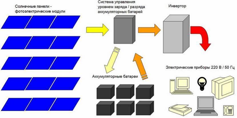 Схема подключения панелей с эл сетью дома