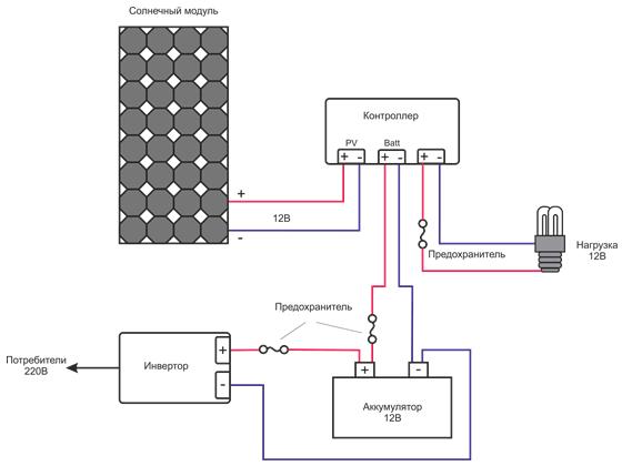 Устройство домашней электростанции при подключении панелей