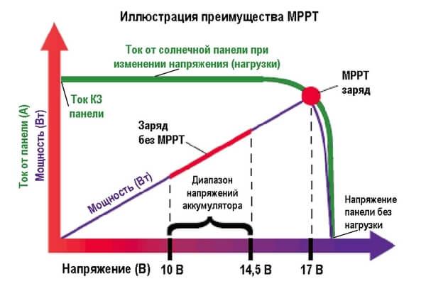 схема преимущества MPPT при подключении панелей