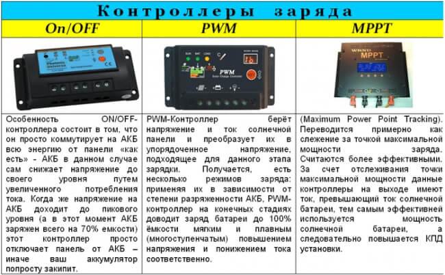 Виды контроллеров для подключения панелей