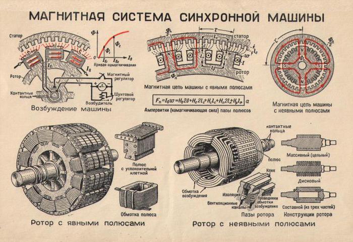 система машины, запуск синхронного электродвигателя