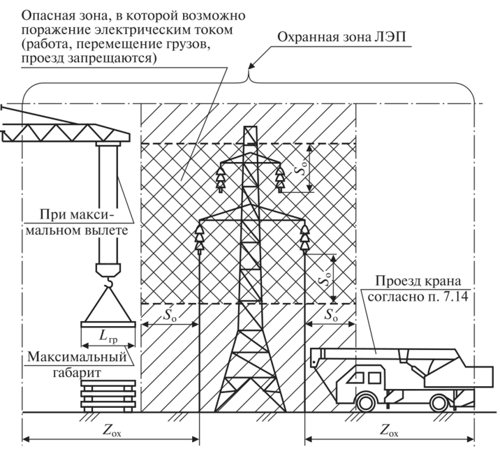 схема охранной территории электропередач