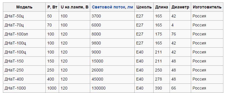 Обзор основных параметров популярных моделей