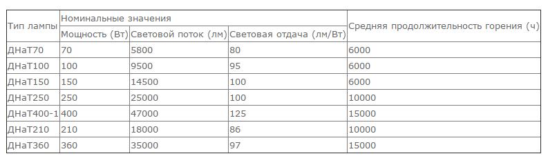 Таблица важных значений