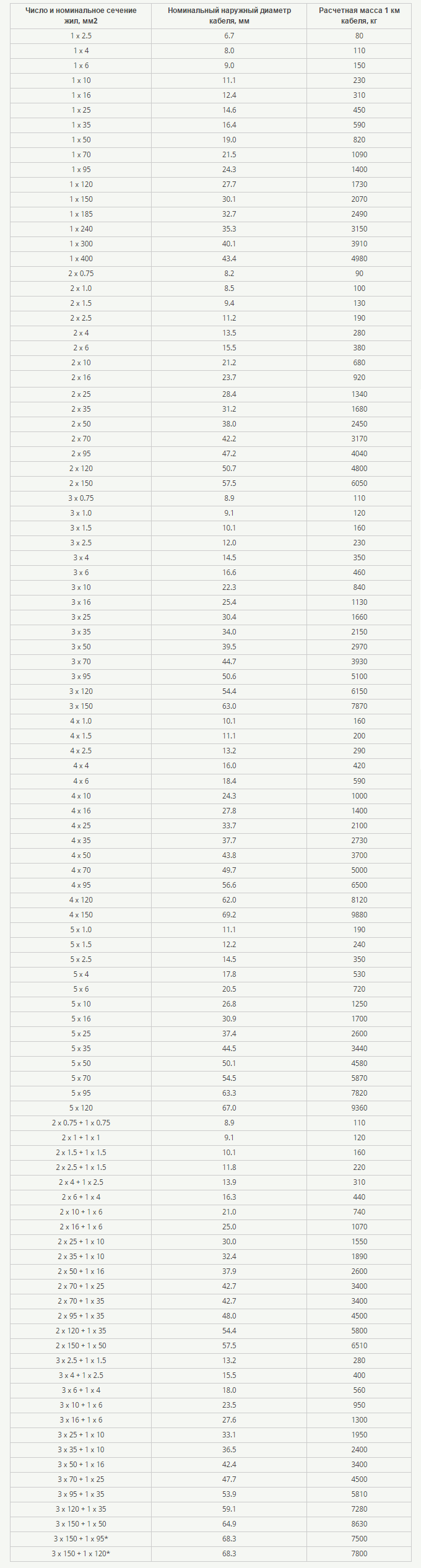 таблица характеристика