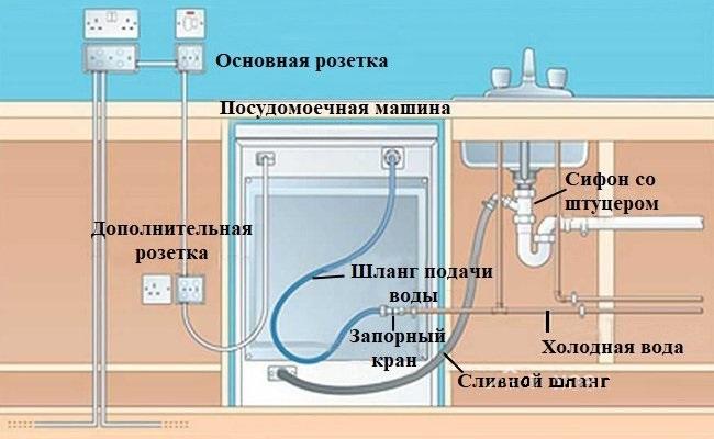 Схема подключения к электросети, водоснабжению и сливу, подключение посудомоечной машины