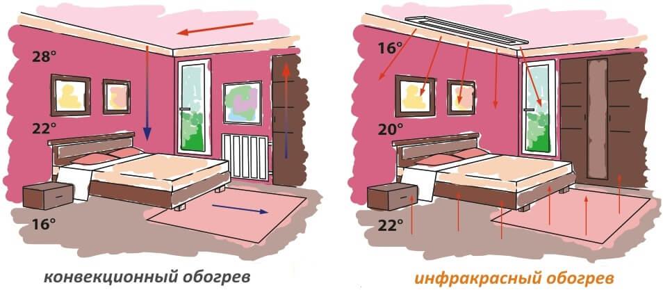 Наглядное сравнение систем отопления электроэнергией дом деревянный