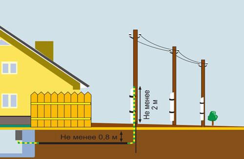 Подземная прокладка кабеля для освещения