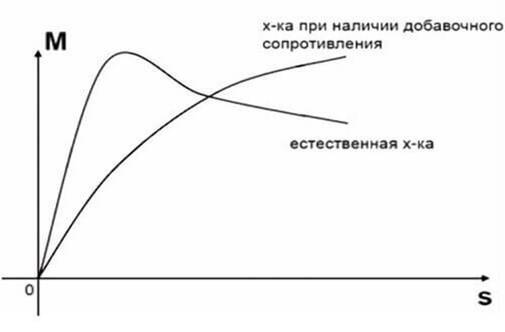 Механическая характеристика при изменении активного сопротивления ротора, регулирование оборотов