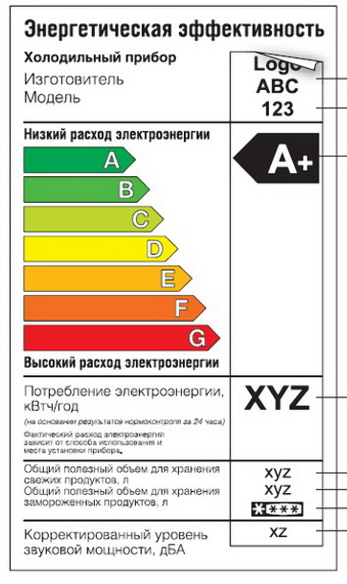 классы энергопотребления, сколько потребляет электроэнергии