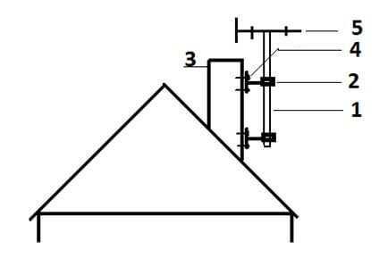 Приемник сигнала на дымоходе на крыше