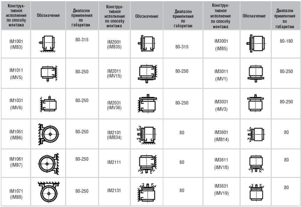 Расшифровка обозначения типа установки электродвигателя