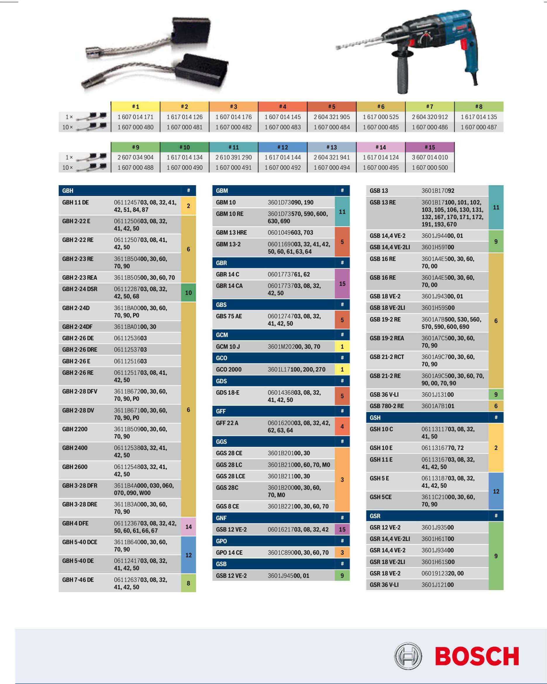 Таблица Bosch часть 2, виды электрических двигателей