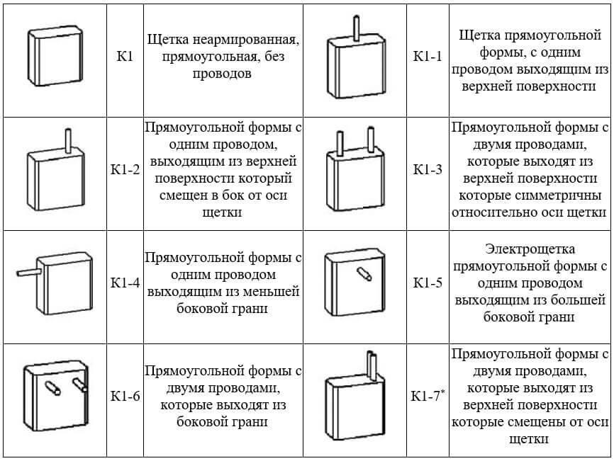 Таблица видов по расположению выводов, виды