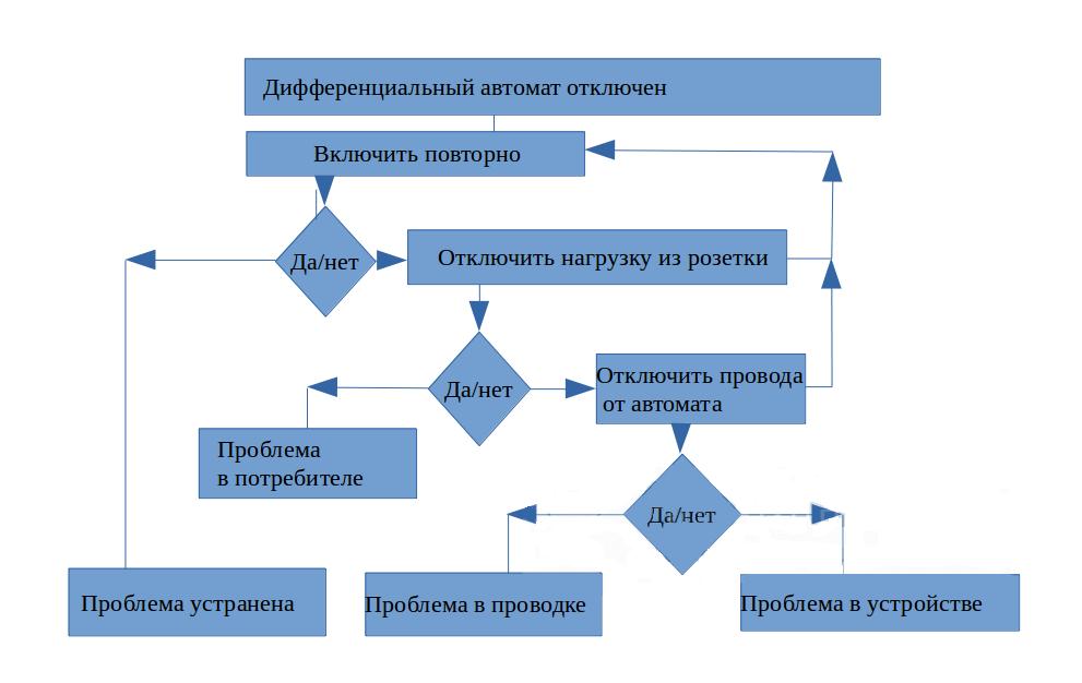 Схема поиска поломки дифавтомата