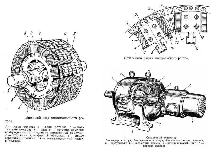 Конструкция ротора синхронного привода, запуск
