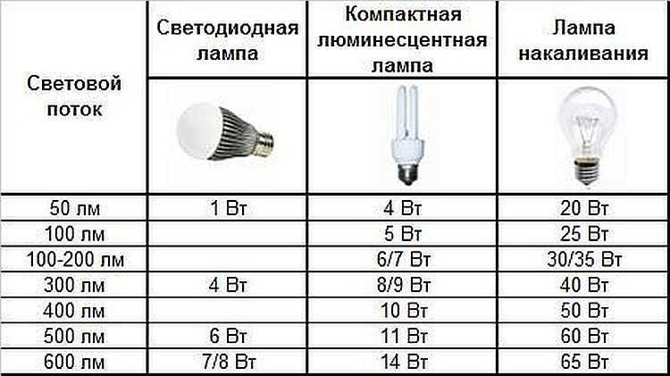 Отличительные особенности потребляемой мощности изделий. параметры
