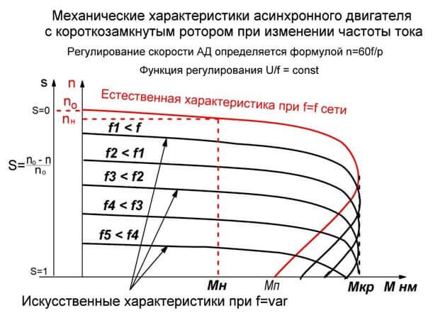 Механические характеристики асинхронного привода при регулировании частоты оборотов
