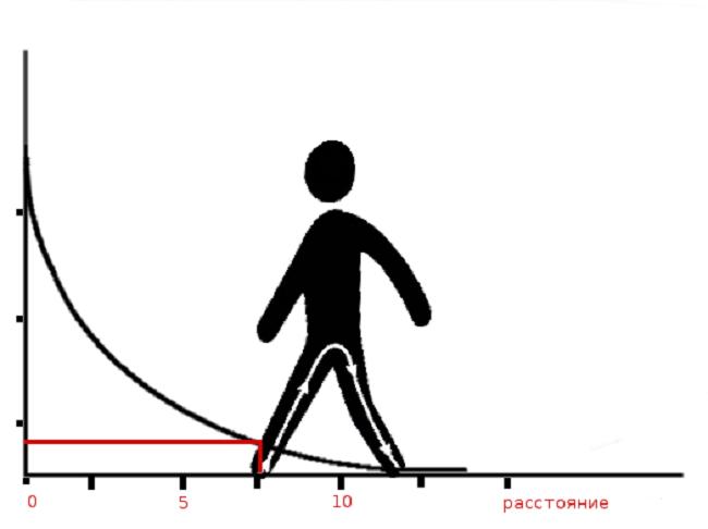 График шагового электричества