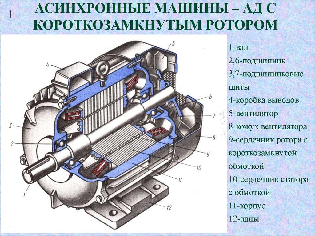 Асинхронные приводы с ротором, регулирование оборотов