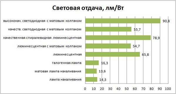 Сравнение изделий по световой отдаче, параметры