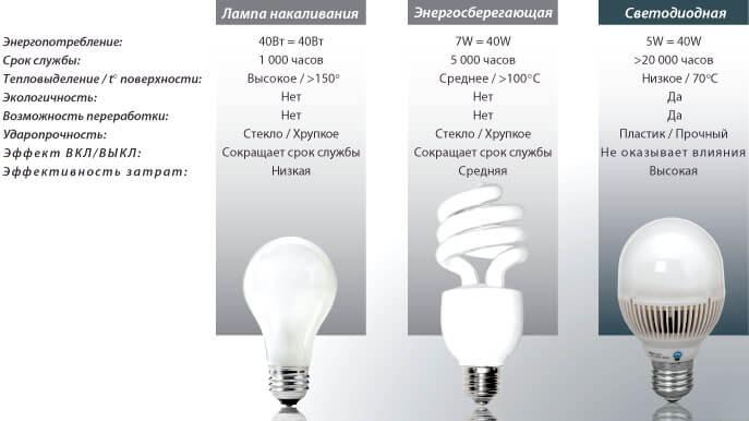 Отличительные особенности потребляемой мощности изделий, параметры