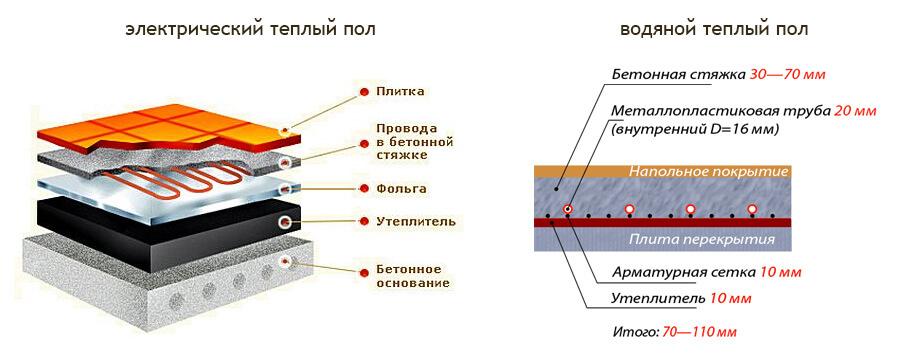 Сравнение альтернативных предложений